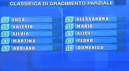 Amici 8 - Classifica Parziale @ Davide Maggio .it