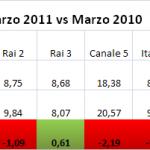 Auditel Marzo 2011 contro Marzo 2010 - Totale giornata