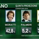 elezioni a Milano
