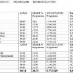 tabella share programmi Michele Santoro