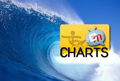 DM Charts: Personaggio rivelazione della prossima stagione
