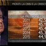 Mario Monti a PiazzaPulita