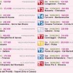 Giro d'Italia 2013 - Le Tappe