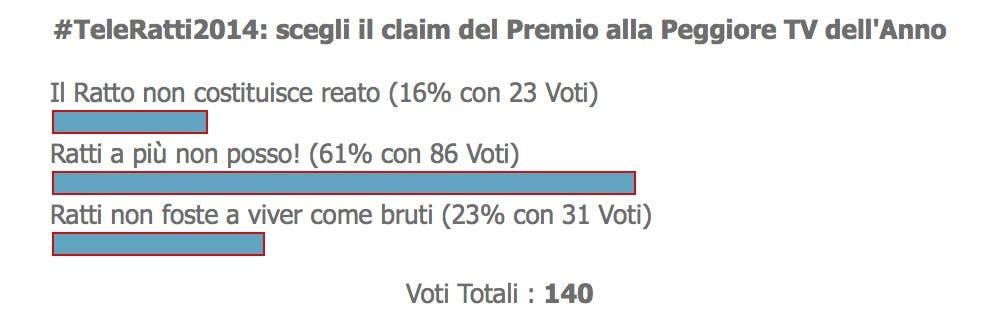 TeleRatti 2014 - claim - sondaggio