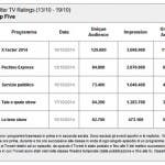 twittertvratings-top5-13-19-ott