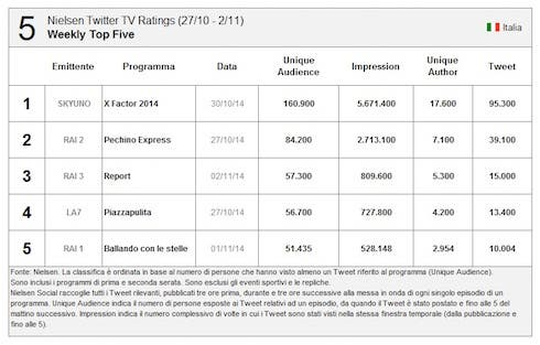 Twitter Tv Ratings