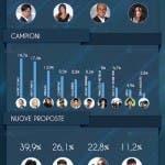 Festival di Sanremo 2016, dati social seconda serata (completo)