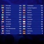 ESC 2017 - Classifica Finale