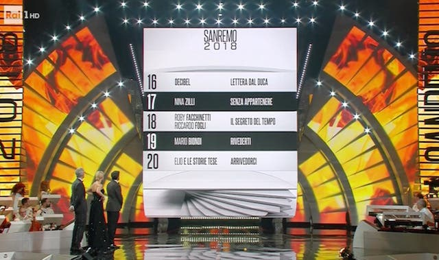 Classifica Sanremo 2018