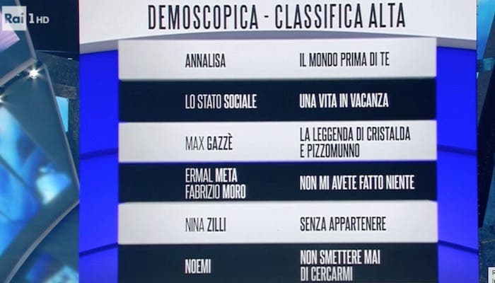 Classifica prima serata sanremo 2018