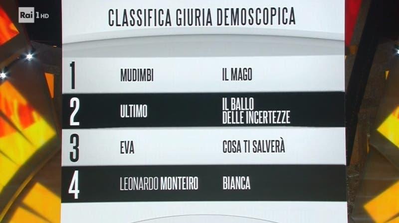 Sanremo 2018 - Classifica Giuria Demoscopica per le Nuove Proposte
