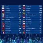 Eurovision 2018 - Classifica finale