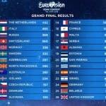 ESC 2019 - La classifica finale