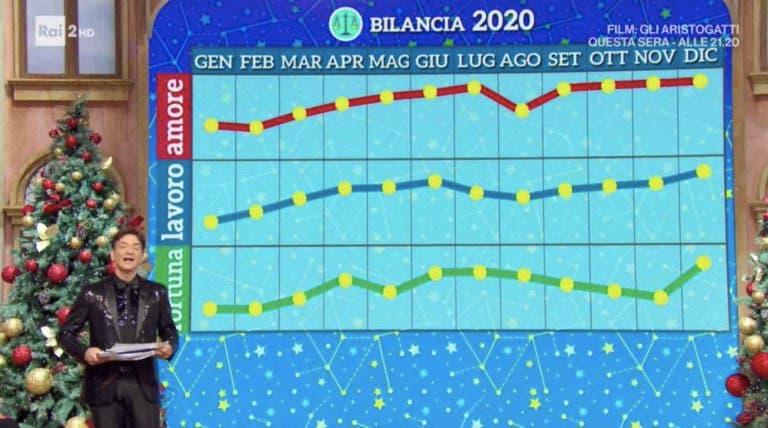 L'Oroscopo del 2020 di Paolo Fox. Previsioni e grafici segno per segno - DavideMaggio.it