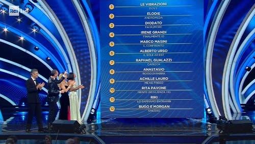Classifica prima serata Sanremo 2020 (Twitter @SanremoRai)