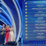 Sanremo 2020, prima classifica provvisoria