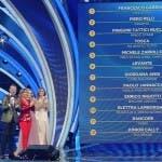 Sanremo 2020, prima classifica provvisoria