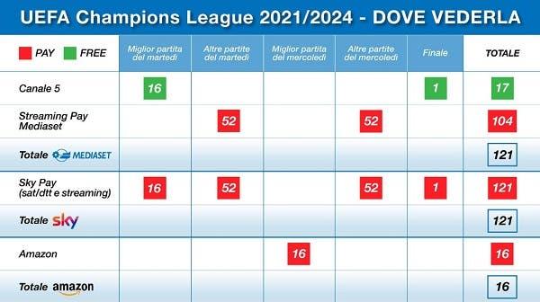 Champions League 2021/24