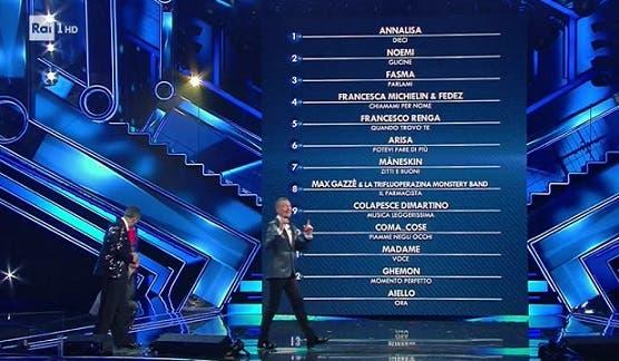 Sanremo 2021, classifica della prima serata