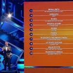 Sanremo 2021 - Classifica seconda serata