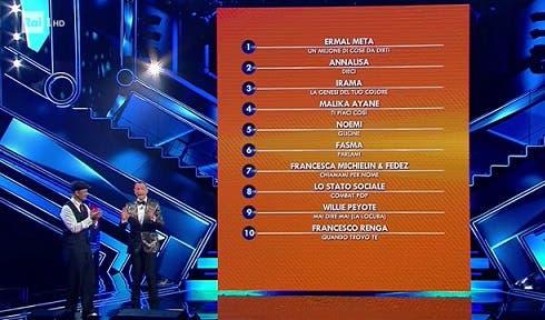 Sanremo 2021 - Classifica seconda serata