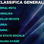 Sanremo 2021, classifica provvisoria