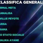 Sanremo 2021, classifica provvisoria
