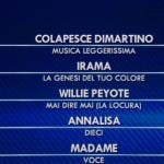 classifica Sanremo 2021