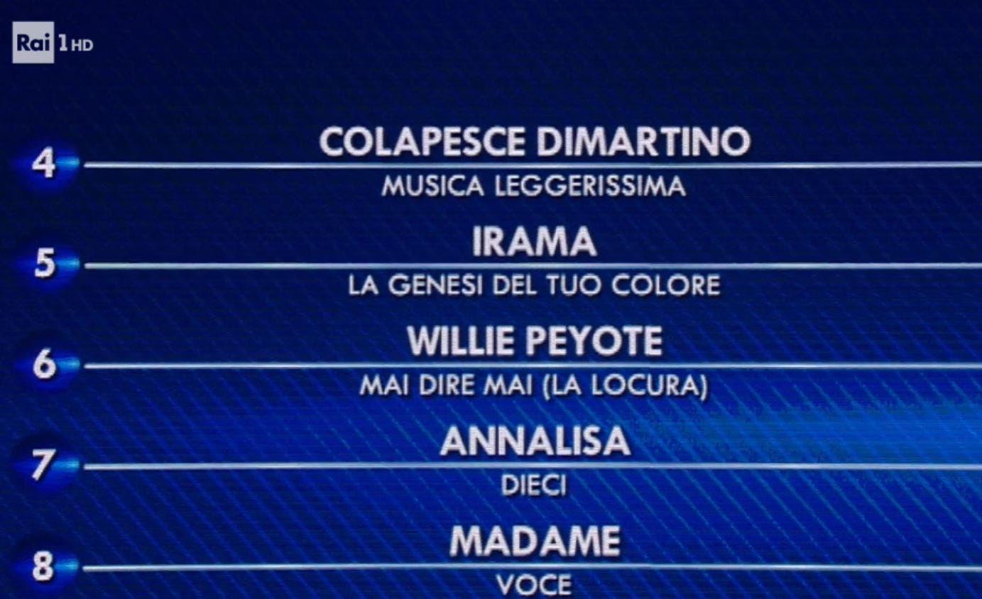 Sanremo 2021, la classifica finale