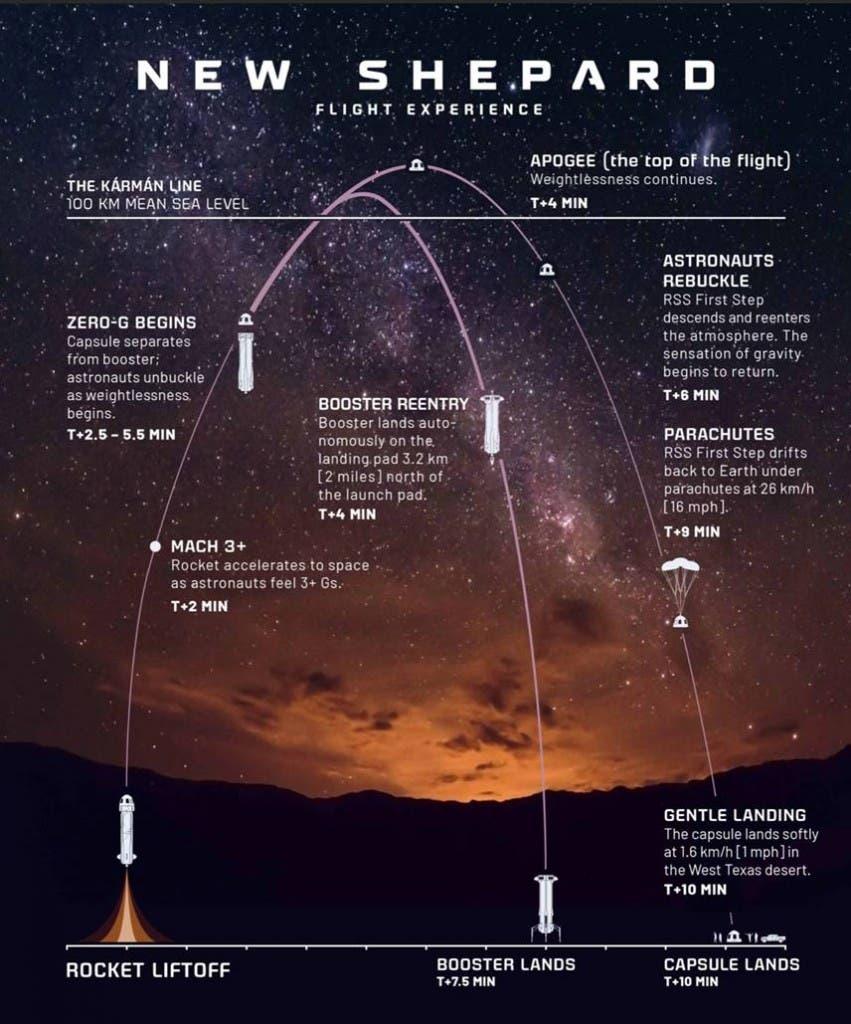 Il volo nello spazio della New Shepard di Jeff Bezos