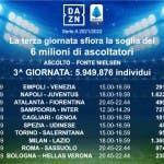 Ascolti DAZN terza giornata Serie A